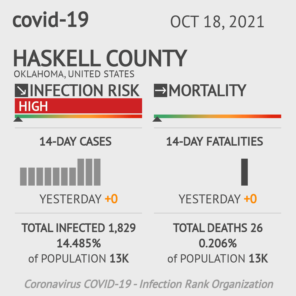 Haskell County Coronavirus Covid-19 Risk of Infection on March 23, 2021