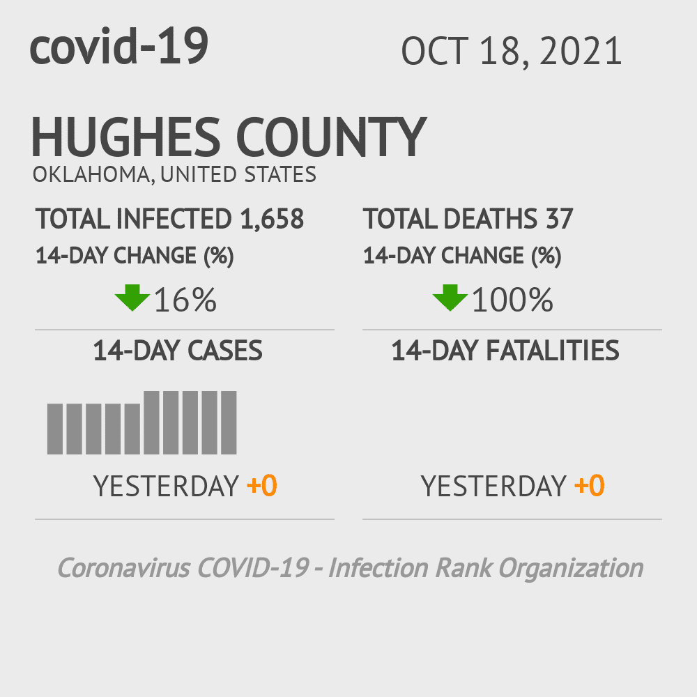 Hughes County Coronavirus Covid-19 Risk of Infection on March 23, 2021