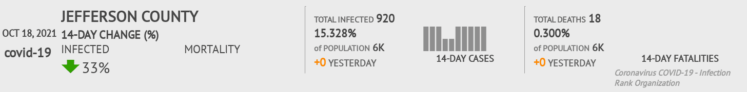 Jefferson County Coronavirus Covid-19 Risk of Infection on July 24, 2021
