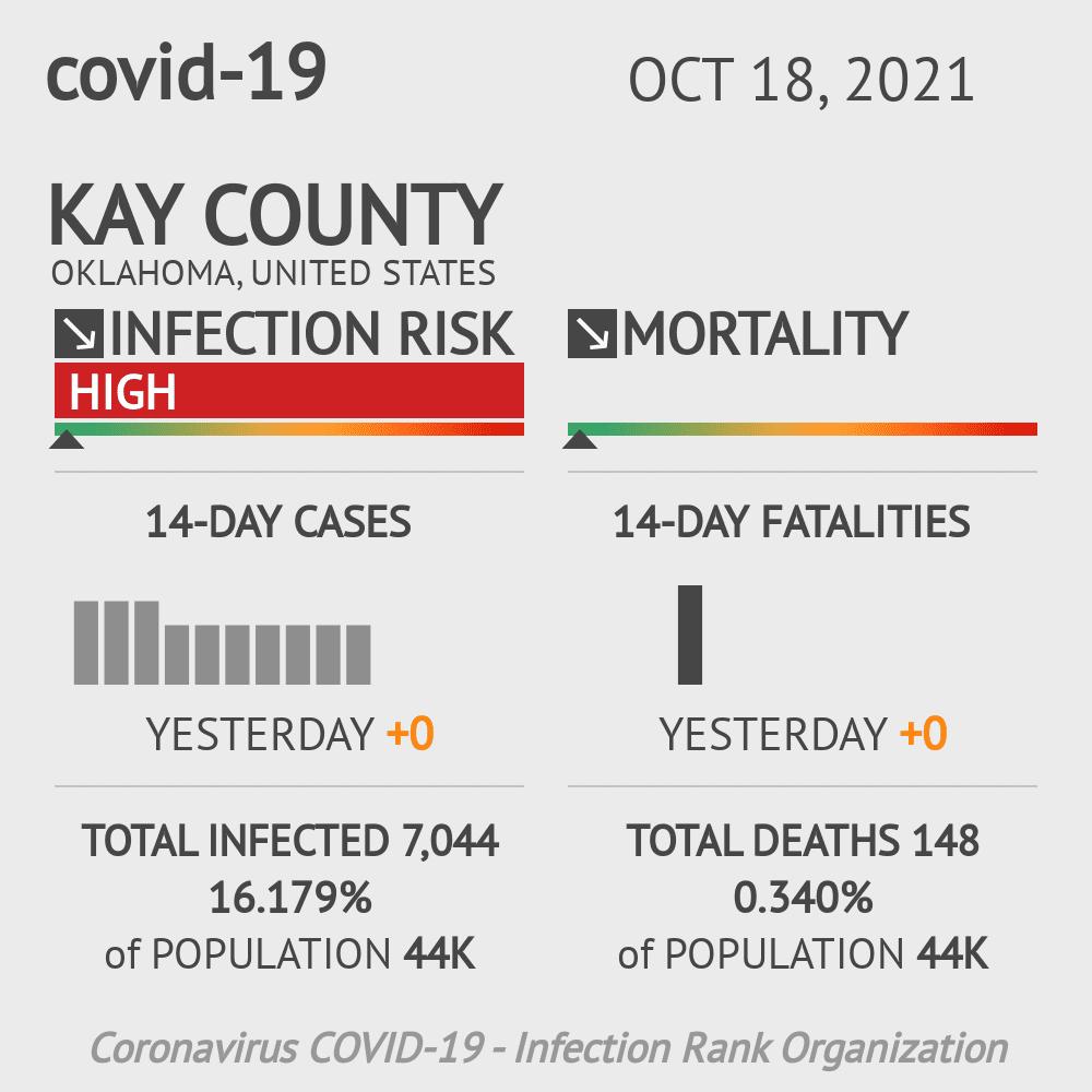 Kay County Coronavirus Covid-19 Risk of Infection on July 24, 2021