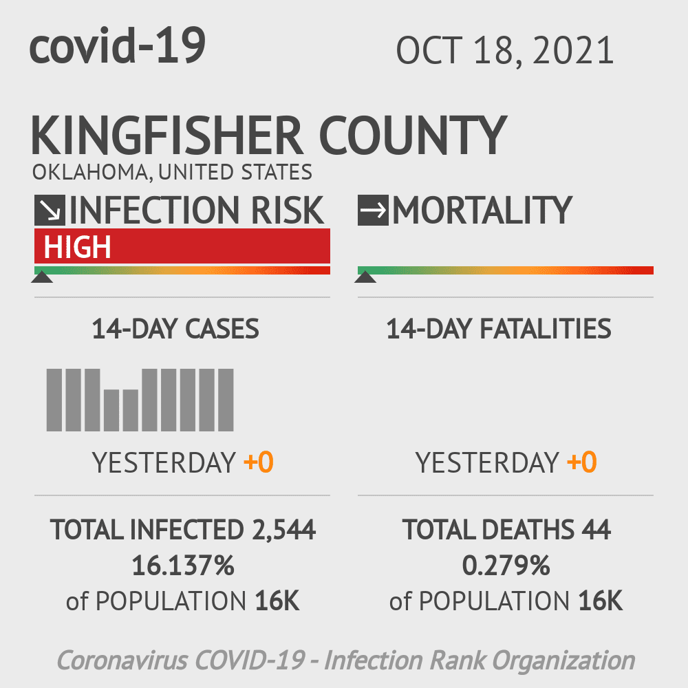 Kingfisher County Coronavirus Covid-19 Risk of Infection on July 24, 2021