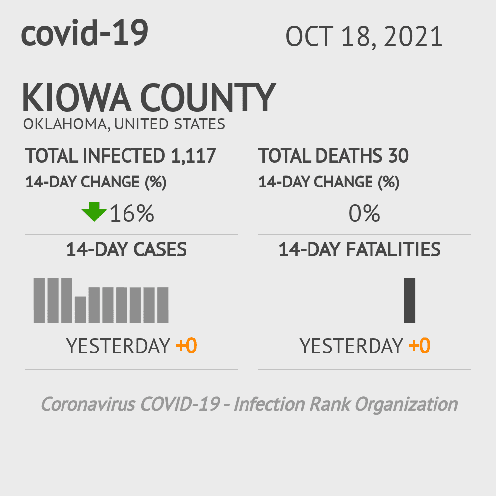 Kiowa County Coronavirus Covid-19 Risk of Infection on February 26, 2021