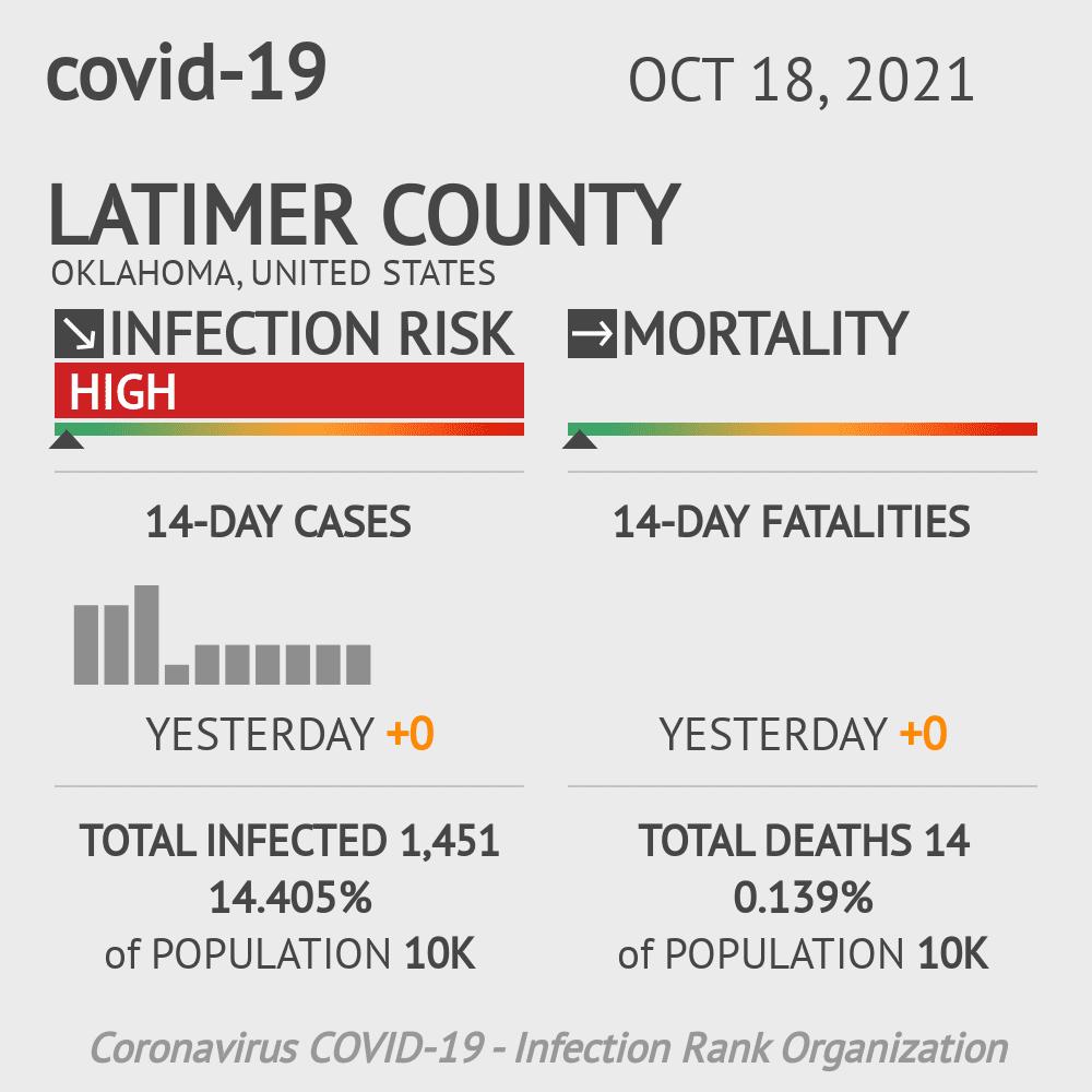 Latimer County Coronavirus Covid-19 Risk of Infection on July 24, 2021