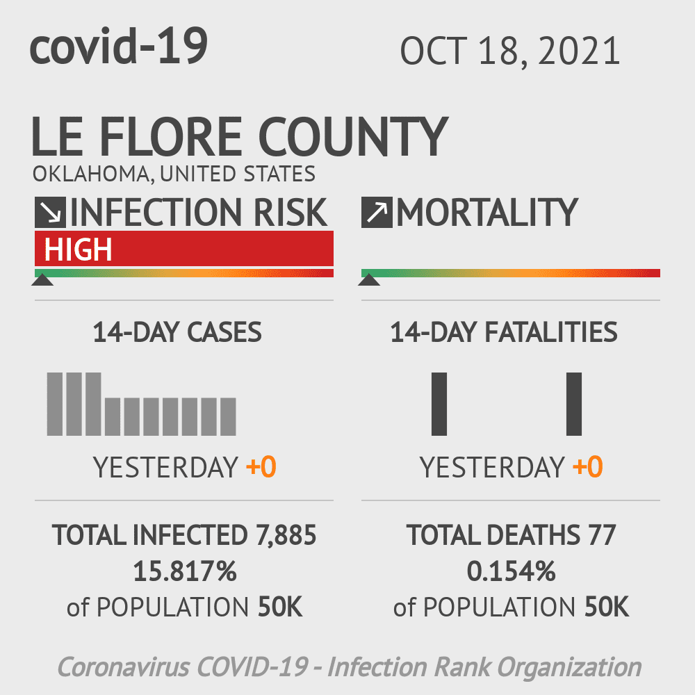 Le Flore County Coronavirus Covid-19 Risk of Infection on July 24, 2021