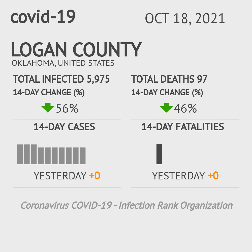 Logan County Coronavirus Covid-19 Risk of Infection on March 23, 2021