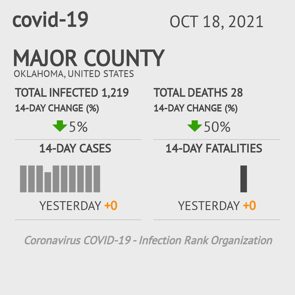 Major County Coronavirus Covid-19 Risk of Infection on February 23, 2021