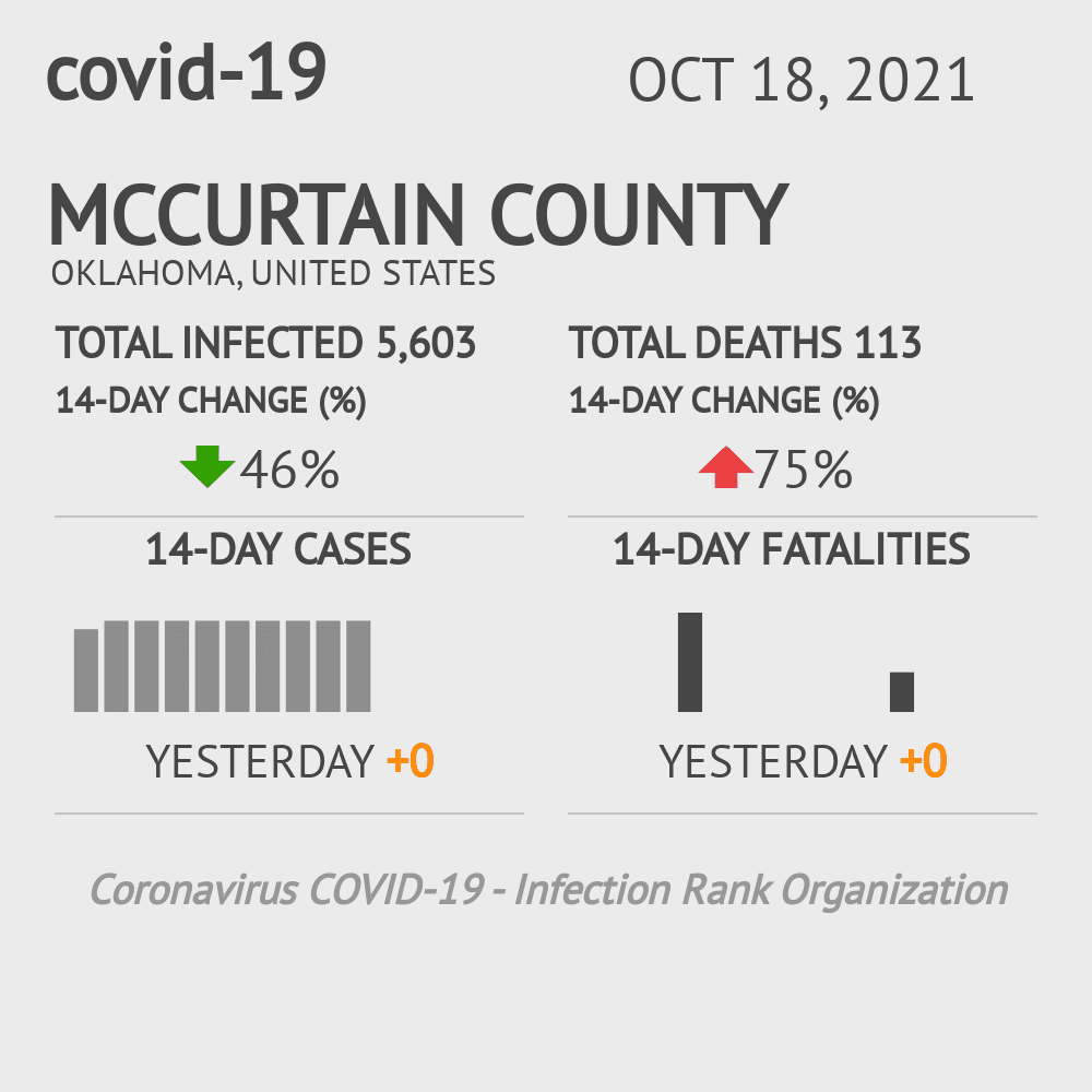 McCurtain County Coronavirus Covid-19 Risk of Infection on July 24, 2021
