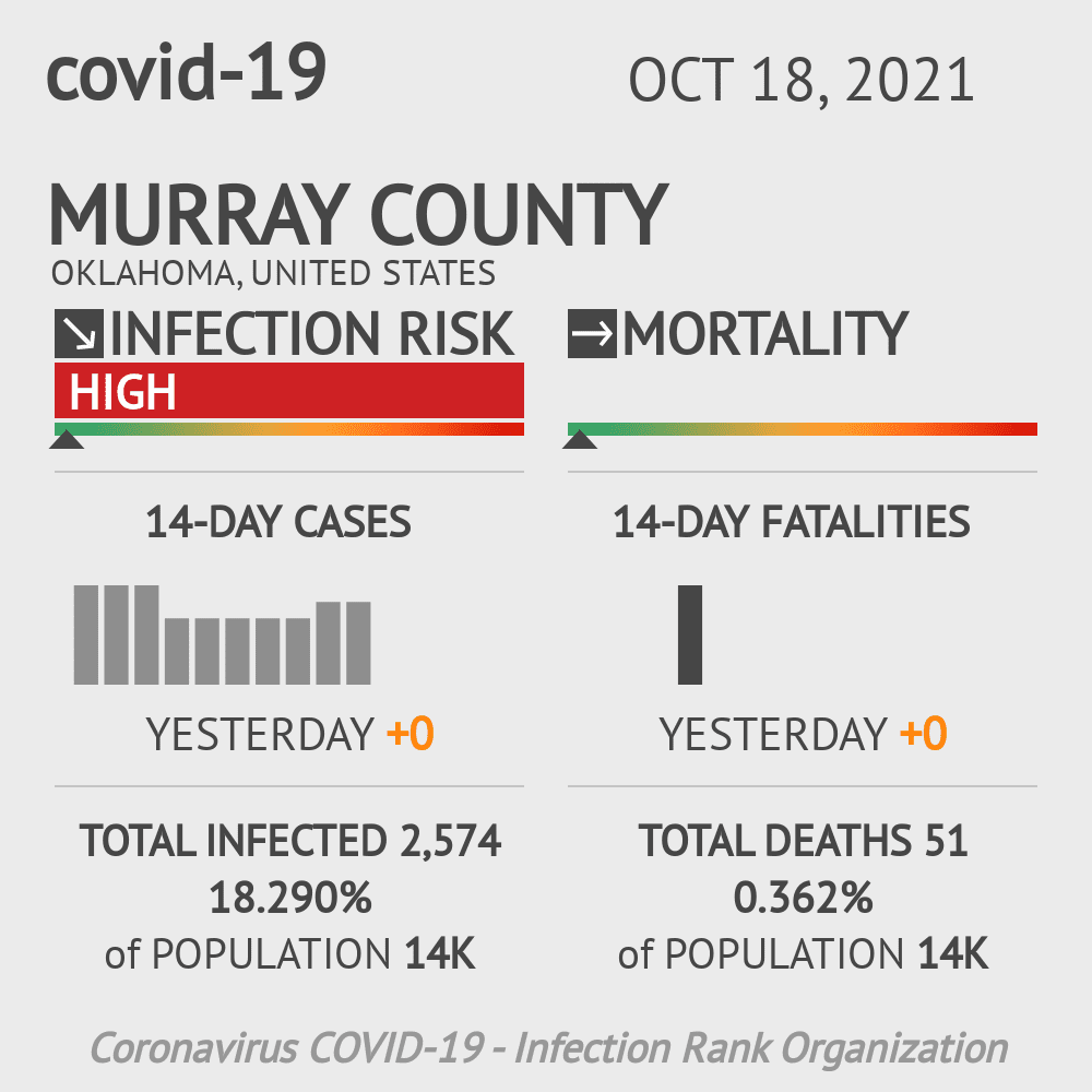Murray County Coronavirus Covid-19 Risk of Infection on March 23, 2021