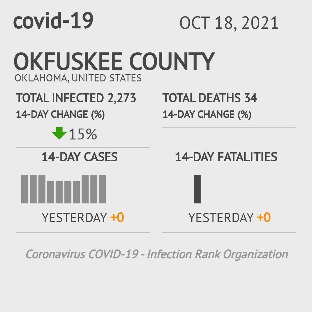 Okfuskee County Coronavirus Covid-19 Risk of Infection on July 24, 2021