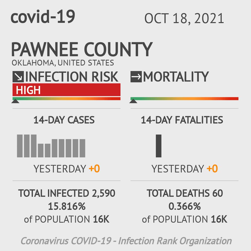 Pawnee County Coronavirus Covid-19 Risk of Infection on July 24, 2021