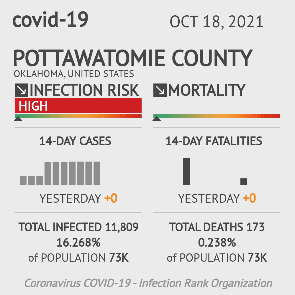 Pottawatomie County Coronavirus Covid-19 Risk of Infection on February 26, 2021