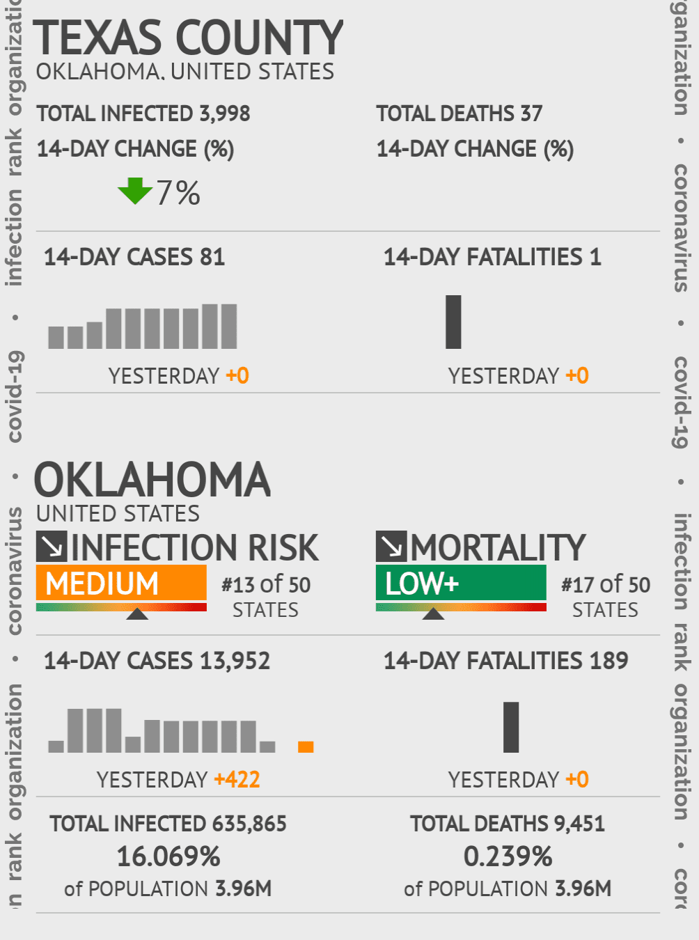 Texas County Coronavirus Covid-19 Risk of Infection on July 24, 2021