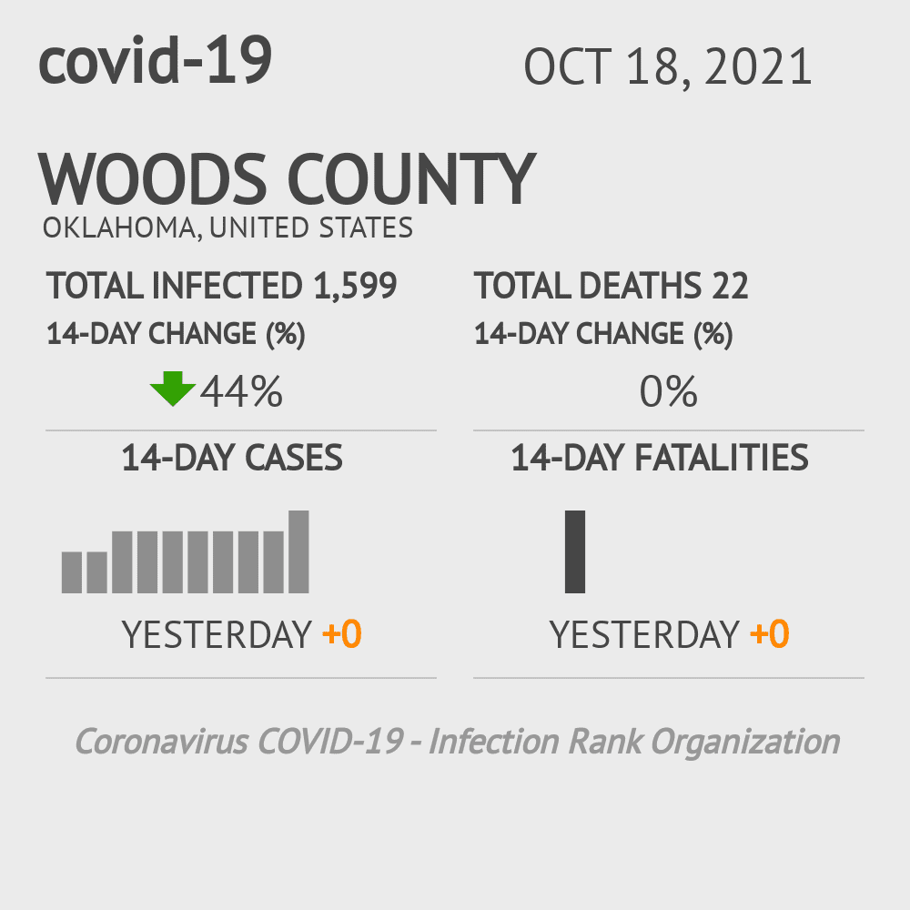 Woods County Coronavirus Covid-19 Risk of Infection on July 24, 2021