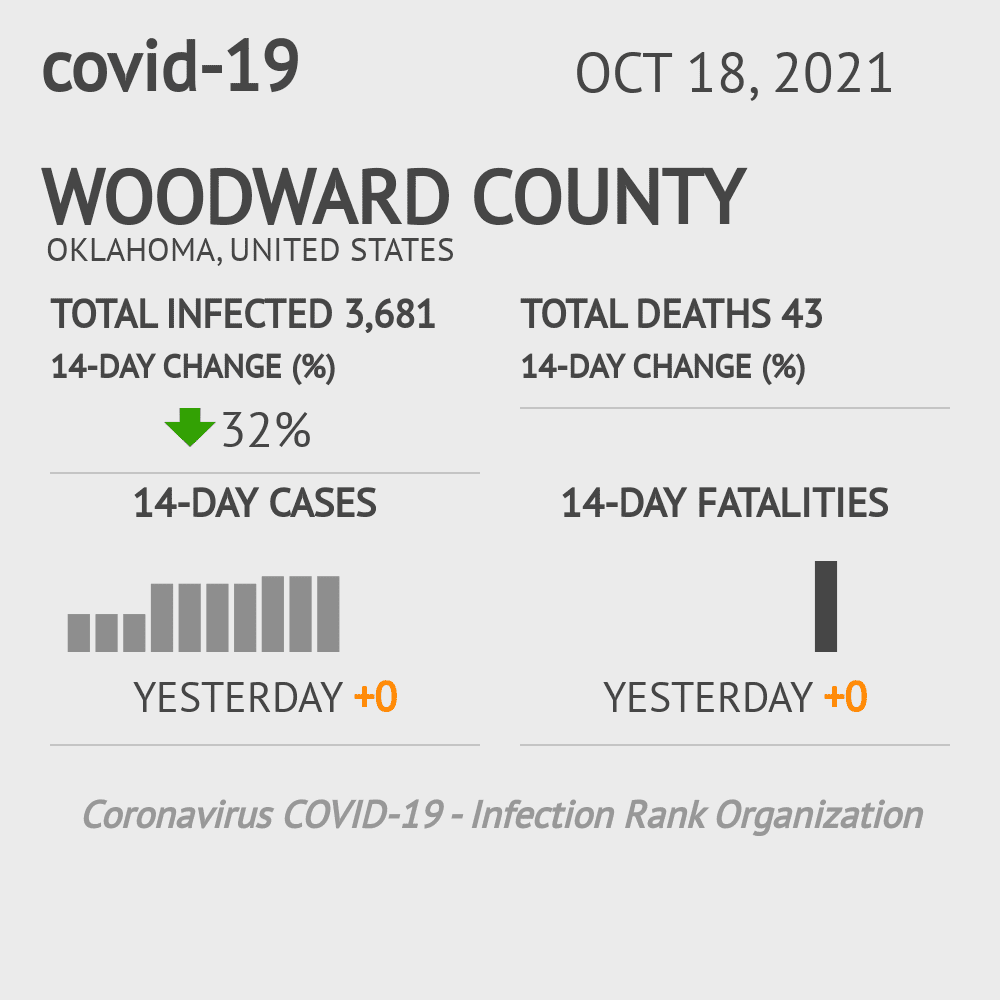 Woodward County Coronavirus Covid-19 Risk of Infection on July 24, 2021