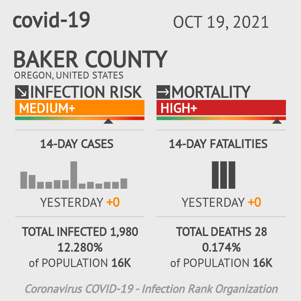 Baker County Coronavirus Covid-19 Risk of Infection on March 23, 2021