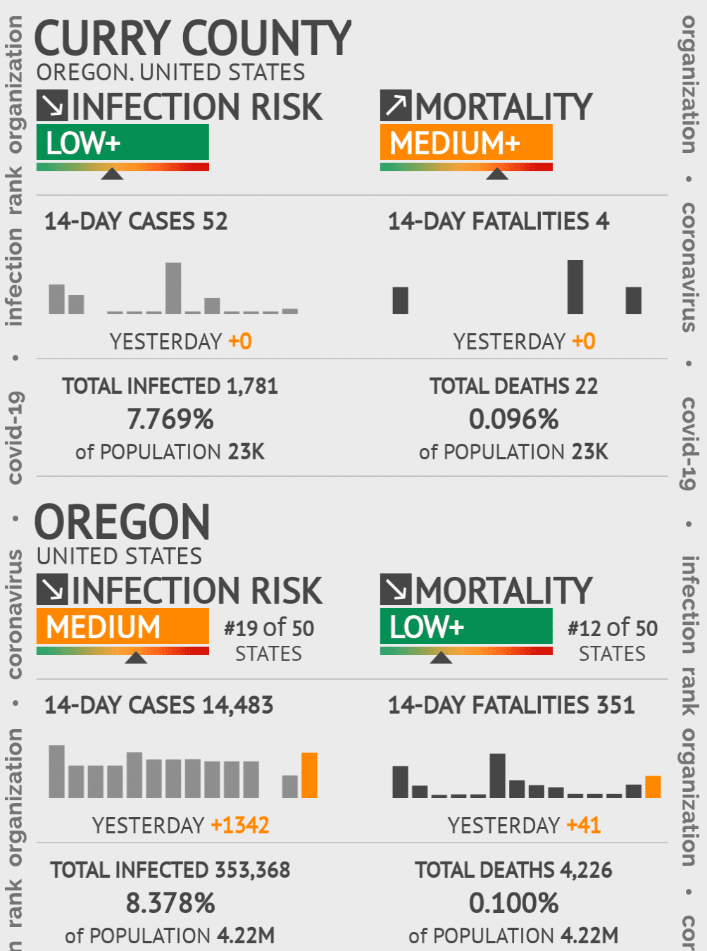 Curry County Coronavirus Covid-19 Risk of Infection on March 23, 2021