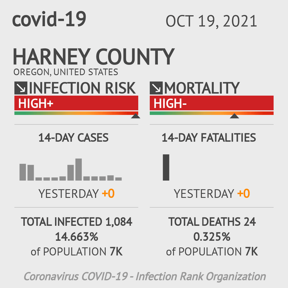 Harney County Coronavirus Covid-19 Risk of Infection on July 24, 2021