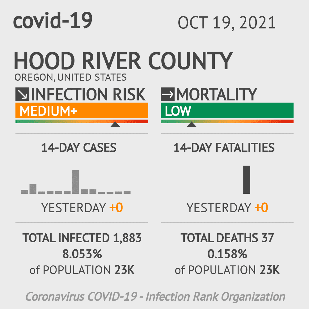 Hood River County Coronavirus Covid-19 Risk of Infection on March 06, 2021