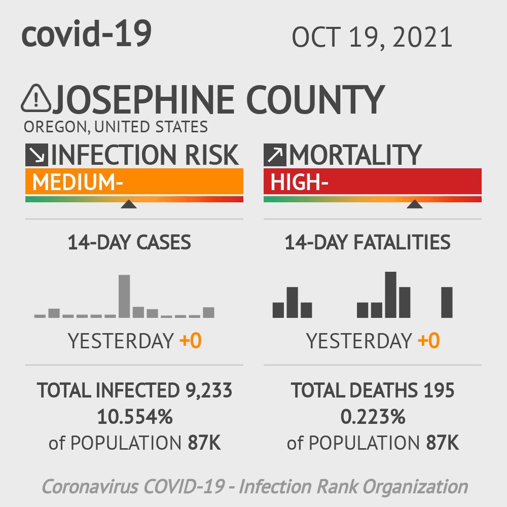 Josephine County Coronavirus Covid-19 Risk of Infection on February 26, 2021