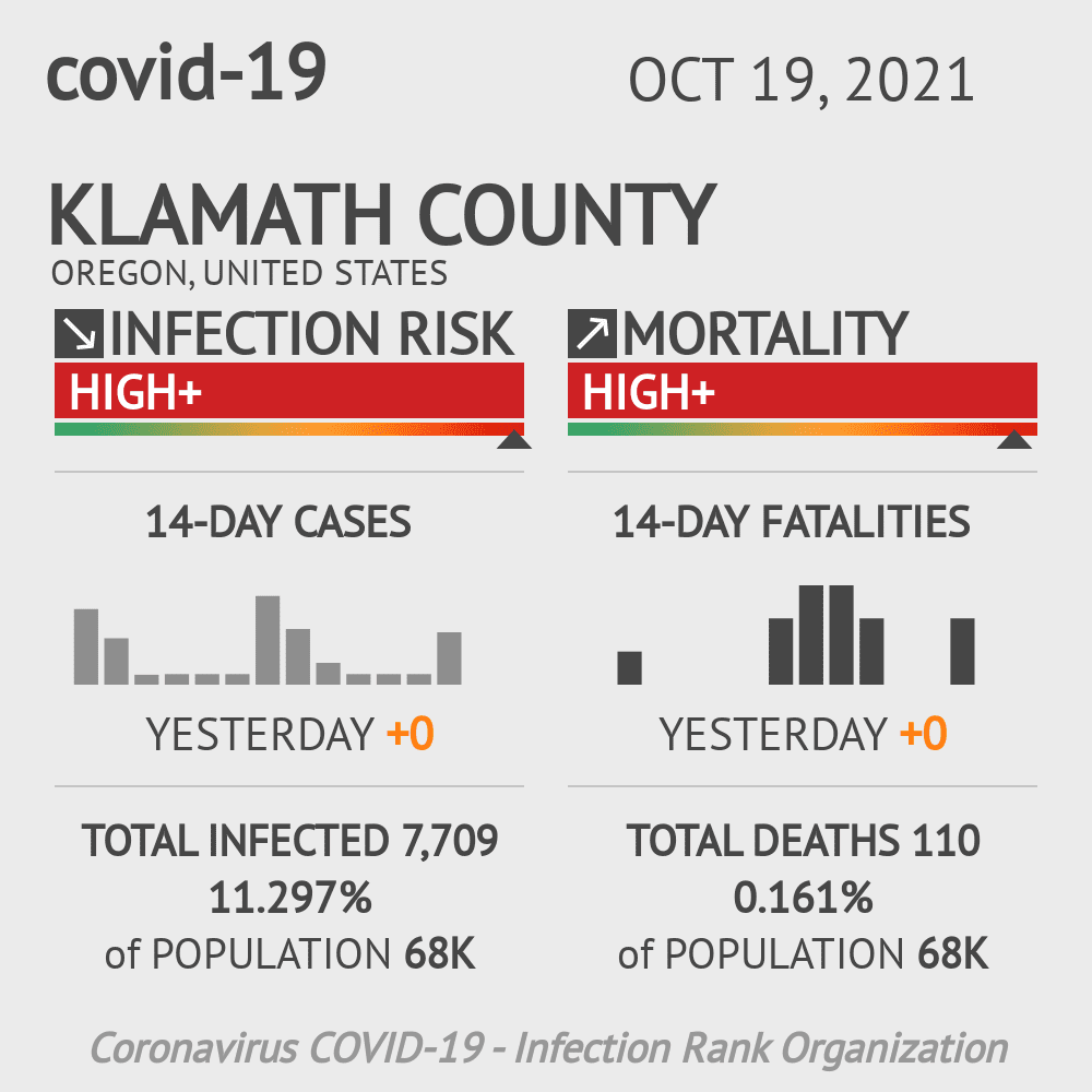 Klamath County Coronavirus Covid-19 Risk of Infection on July 24, 2021