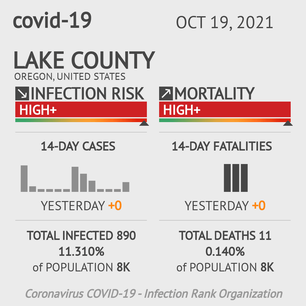 Lake County Coronavirus Covid-19 Risk of Infection on October 19, 2021