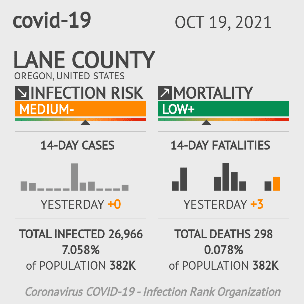 Lane County Coronavirus Covid-19 Risk of Infection on February 23, 2021