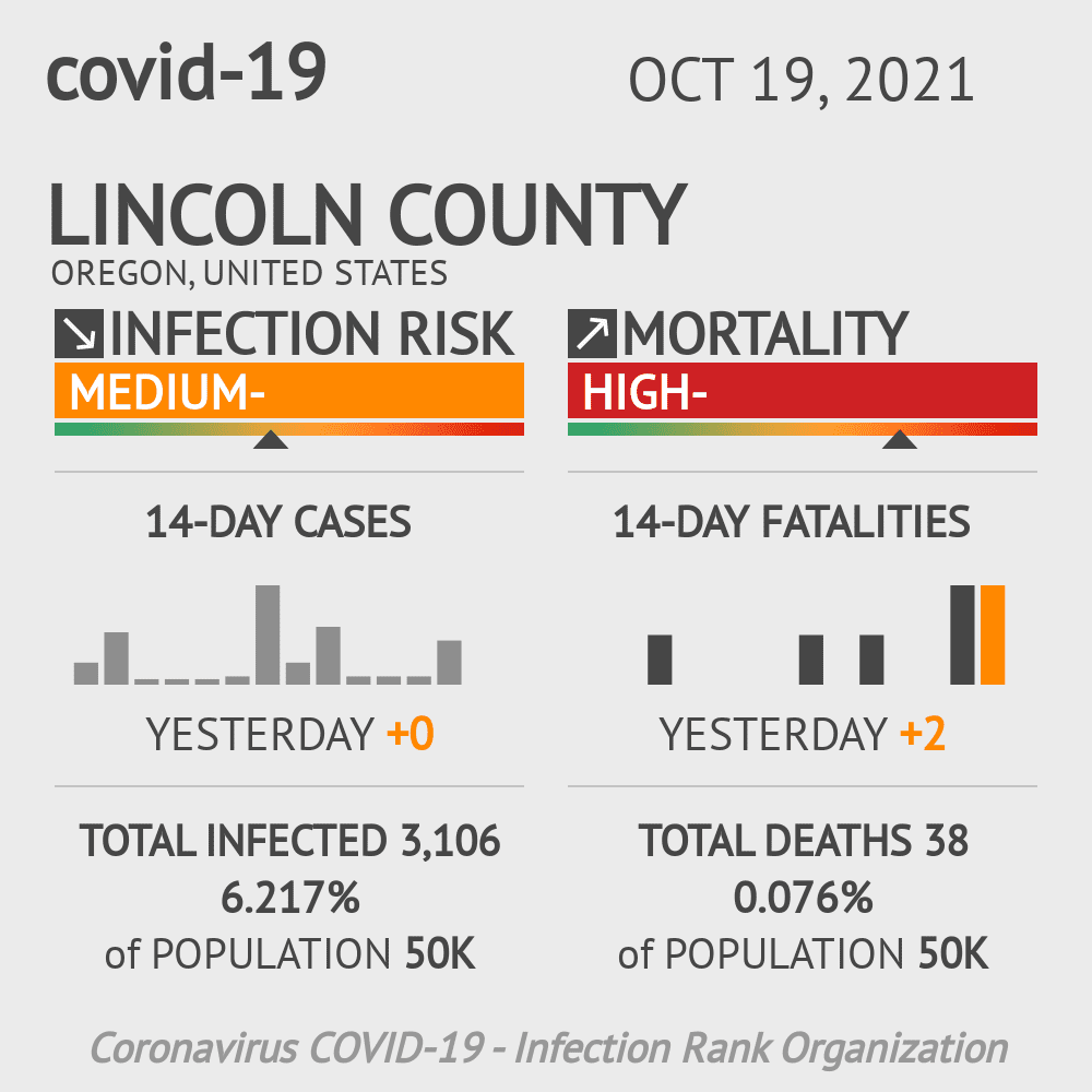 Lincoln County Coronavirus Covid-19 Risk of Infection on March 07, 2021