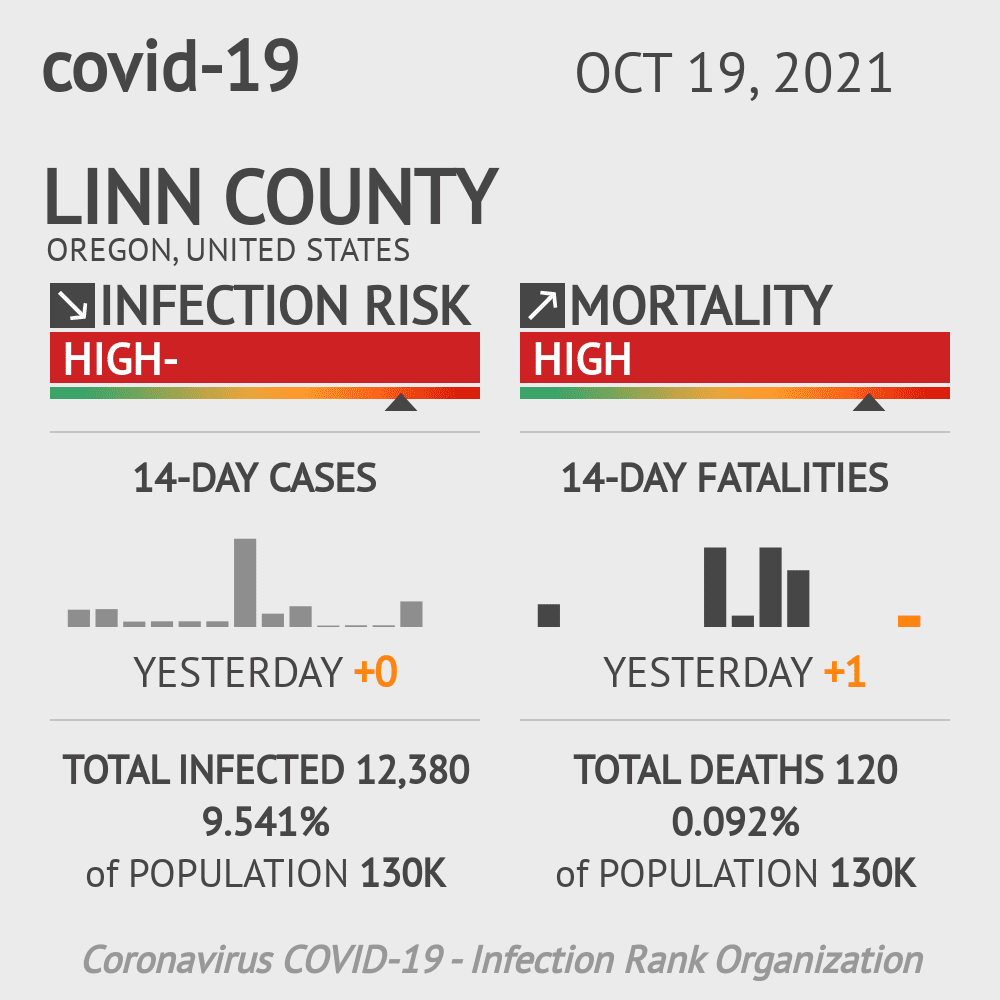 Linn County Coronavirus Covid-19 Risk of Infection on March 23, 2021