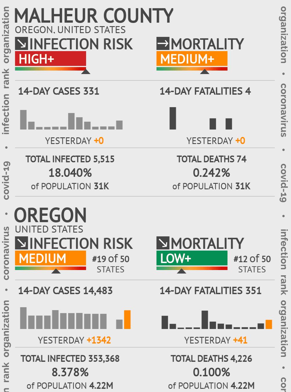 Malheur County Coronavirus Covid-19 Risk of Infection on February 23, 2021