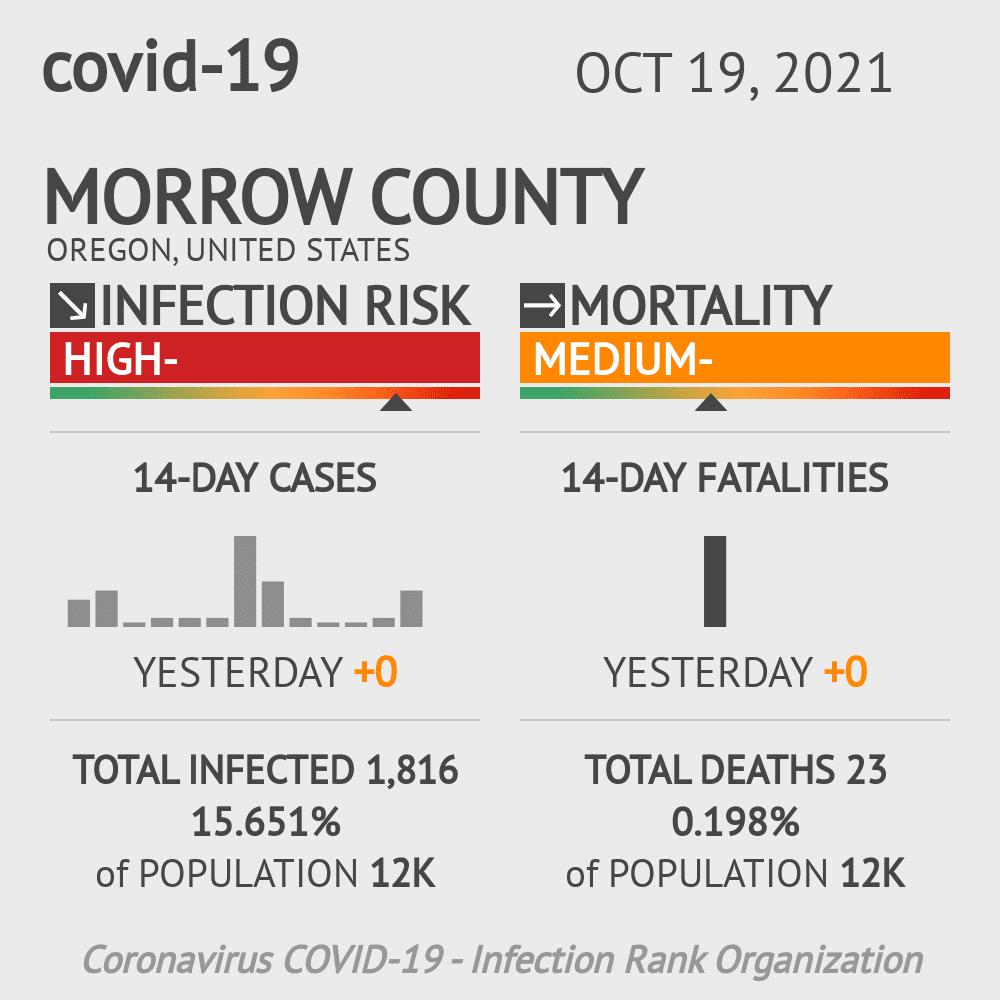 Morrow County Coronavirus Covid-19 Risk of Infection on July 24, 2021