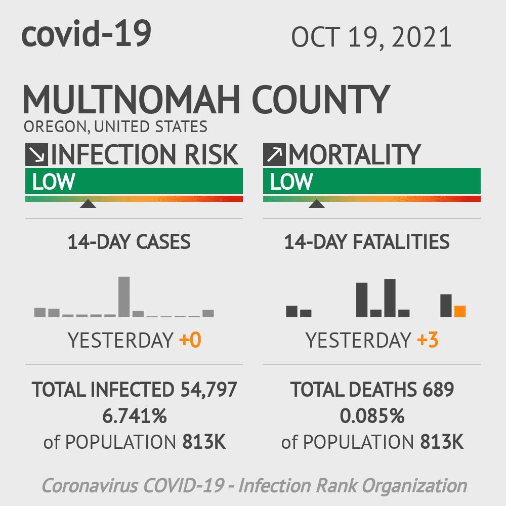 Multnomah County Coronavirus Covid-19 Risk of Infection on July 24, 2021