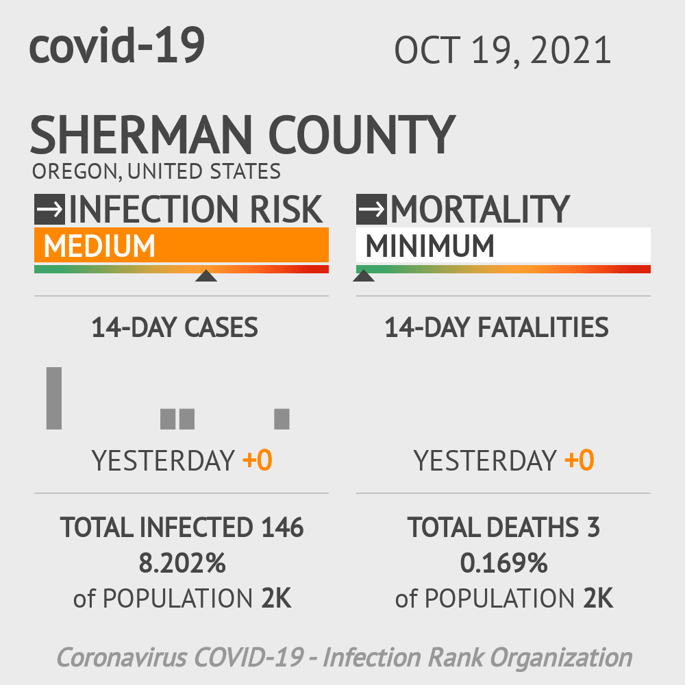 Sherman County Coronavirus Covid-19 Risk of Infection on March 23, 2021
