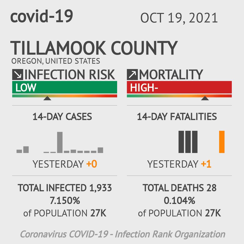 Tillamook County Coronavirus Covid-19 Risk of Infection on July 24, 2021