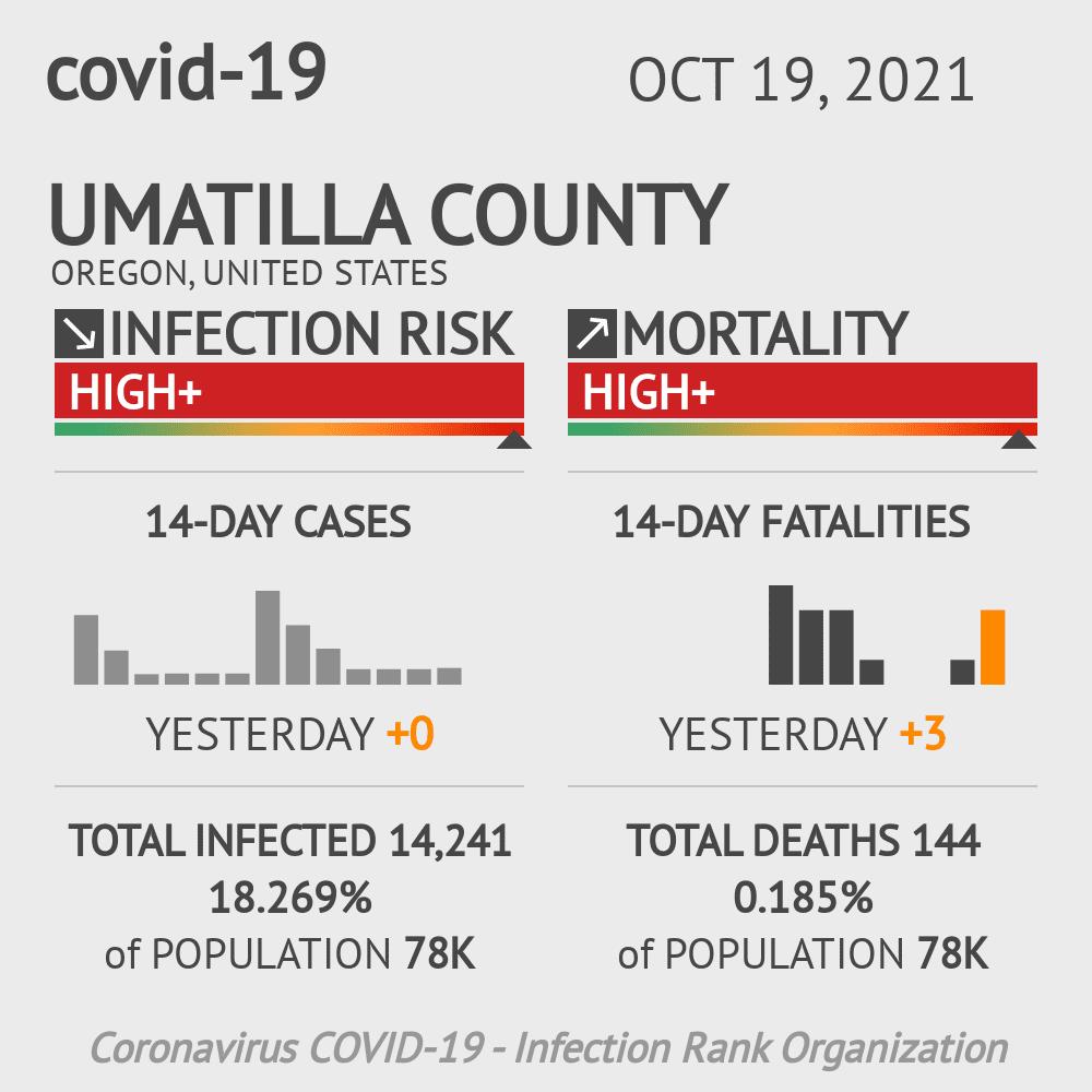 Umatilla County Coronavirus Covid-19 Risk of Infection on March 07, 2021