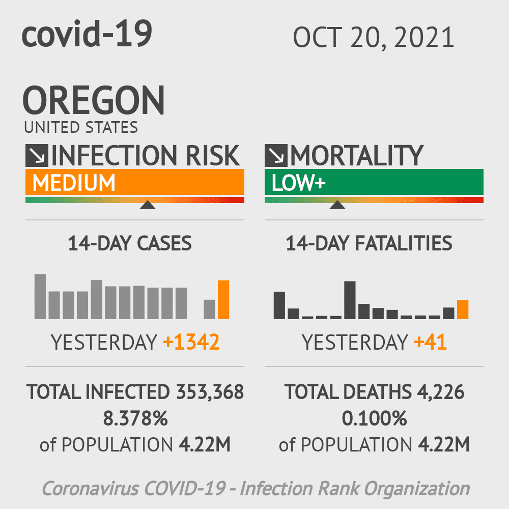 Oregon Coronavirus Covid-19 Risk of Infection Update for 72 Counties on May 15, 2021