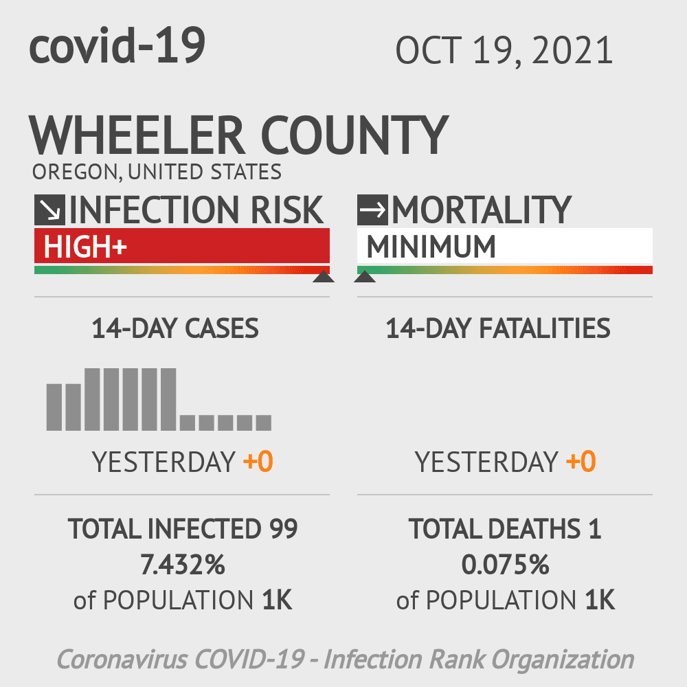 Wheeler County Coronavirus Covid-19 Risk of Infection on March 23, 2021