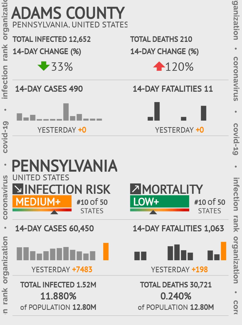 Adams County Coronavirus Covid-19 Risk of Infection on October 24, 2020