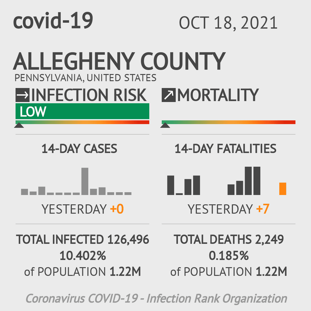 Allegheny County Coronavirus Covid-19 Risk of Infection on November 26, 2020