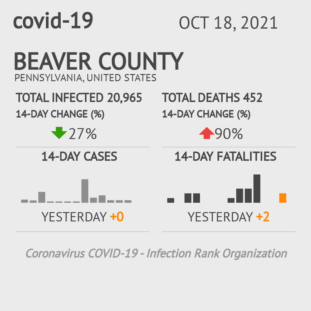 Beaver County Coronavirus Covid-19 Risk of Infection on October 16, 2020
