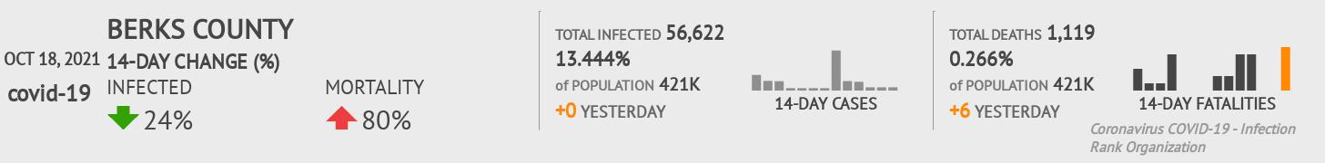 Berks County Coronavirus Covid-19 Risk of Infection on December 04, 2020
