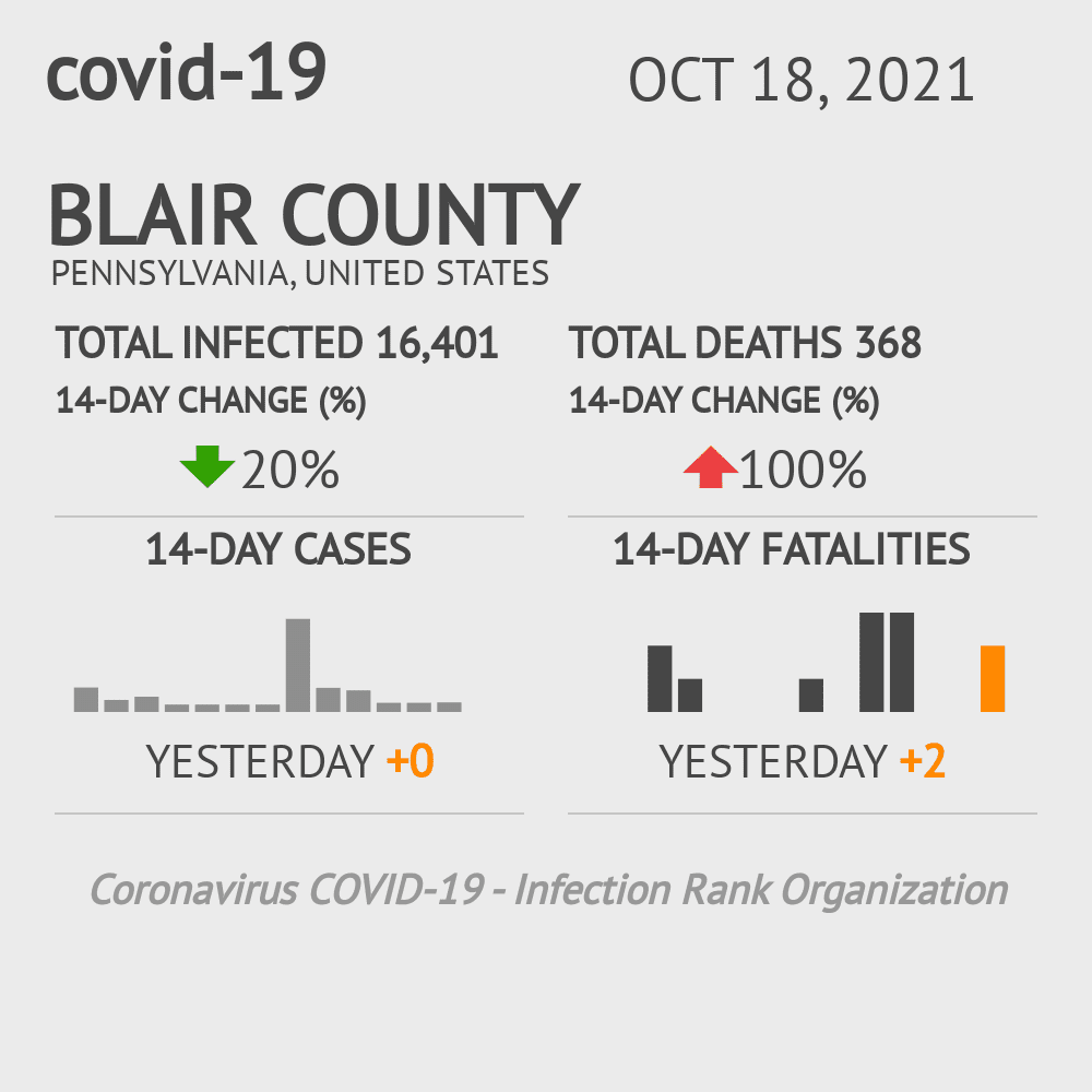 Blair County Coronavirus Covid-19 Risk of Infection on February 25, 2021