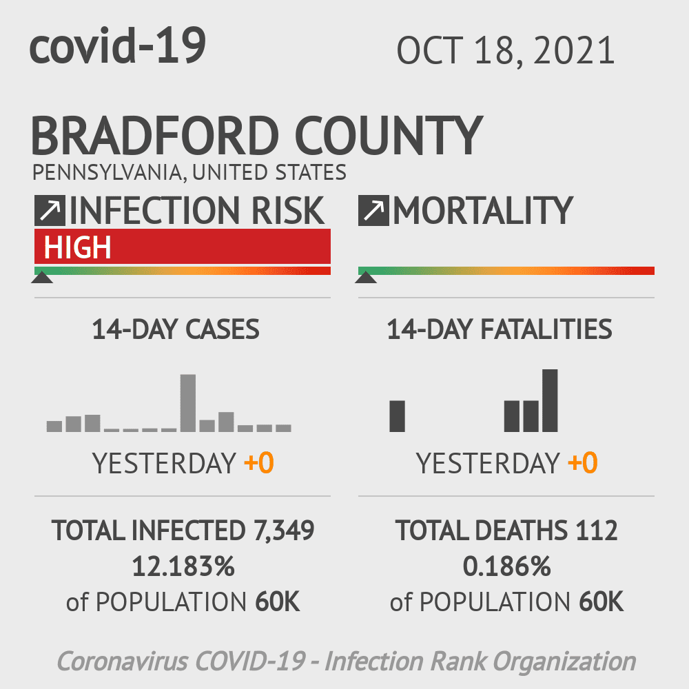 Bradford County Coronavirus Covid-19 Risk of Infection on October 16, 2020