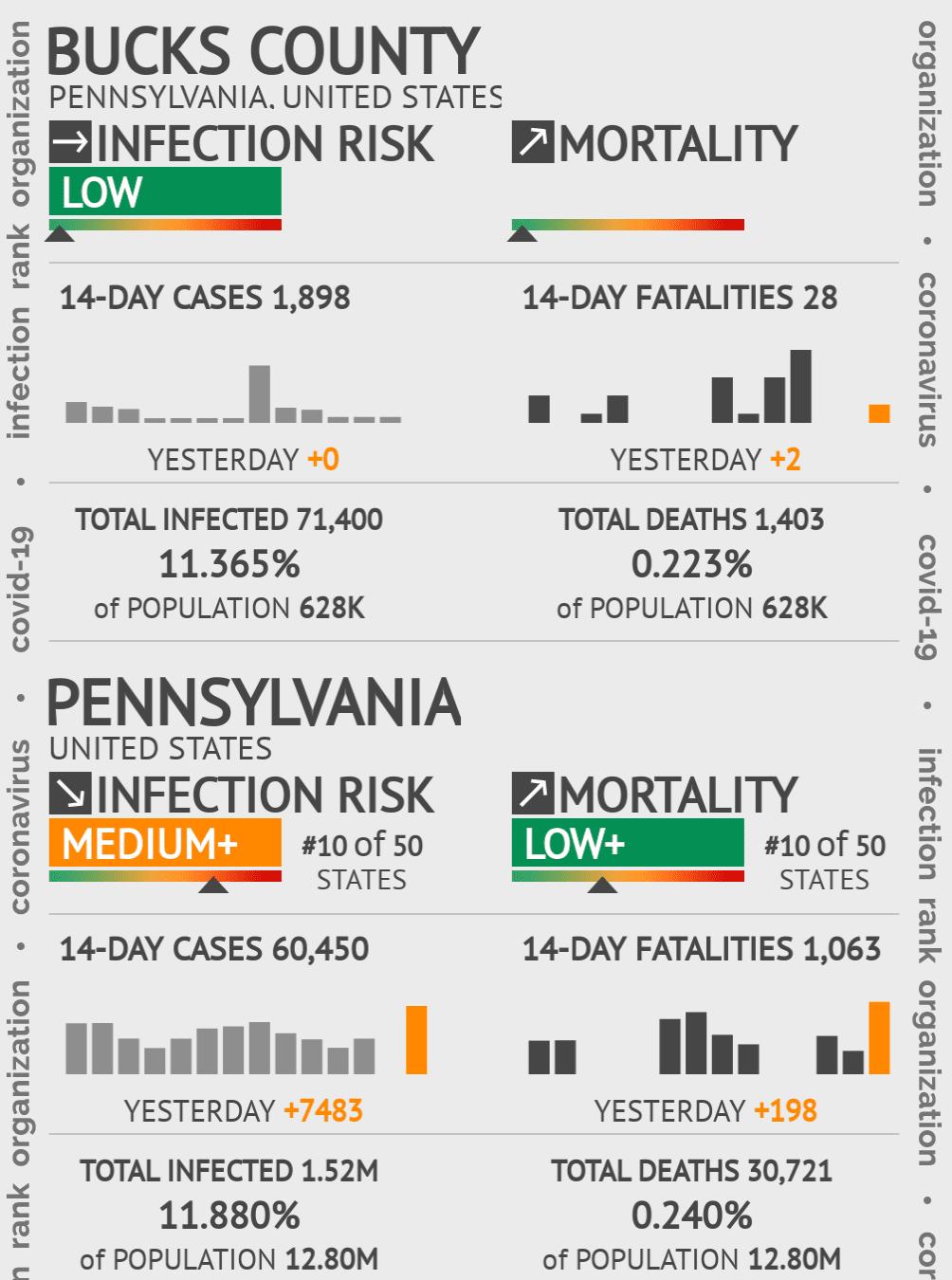 Bucks County Coronavirus Covid-19 Risk of Infection on October 22, 2020