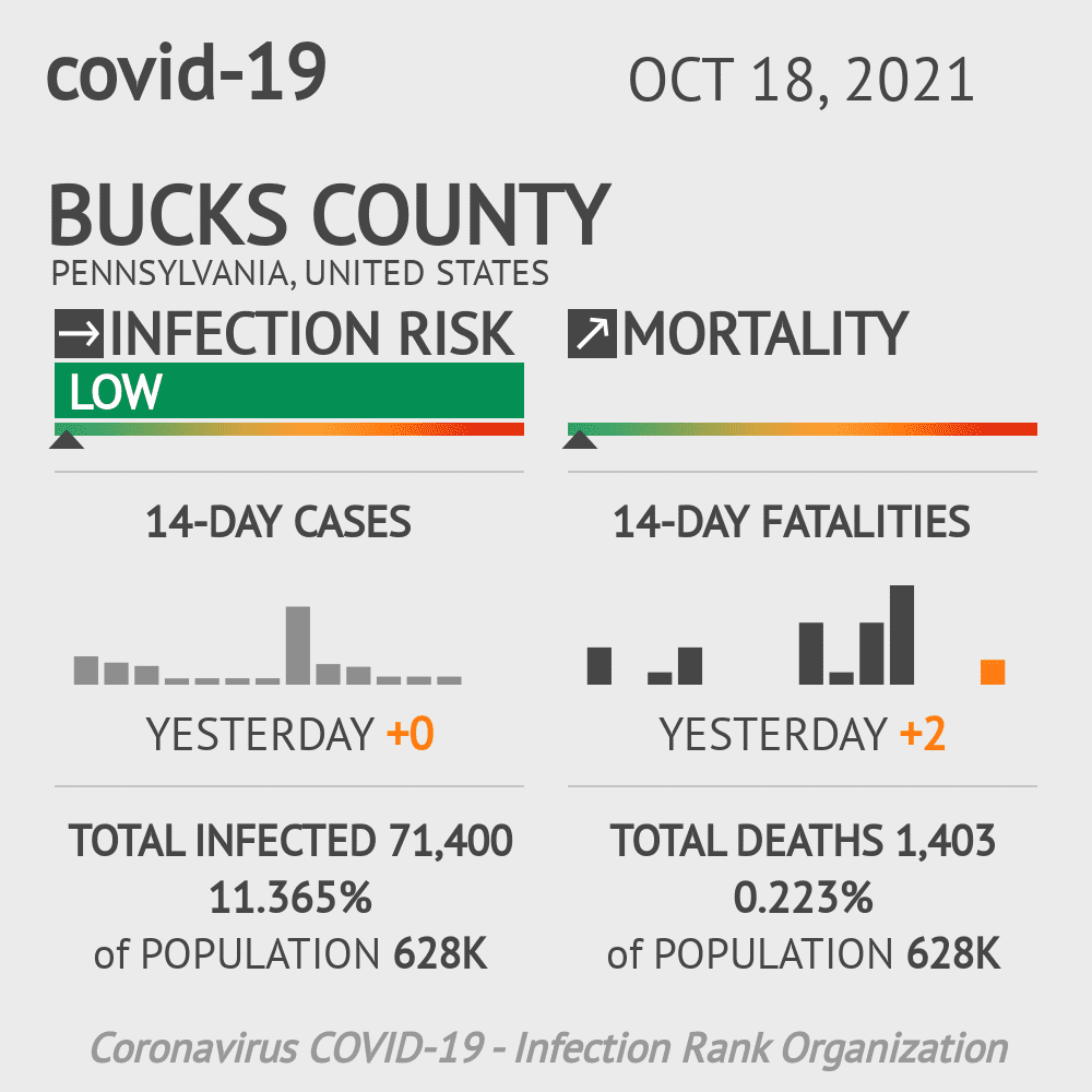 Bucks County Coronavirus Covid-19 Risk of Infection on October 16, 2020