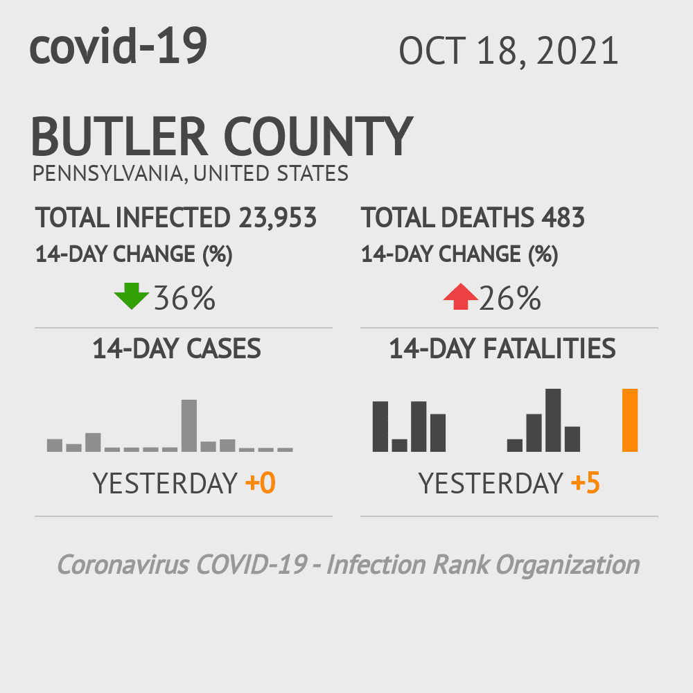 Butler County Coronavirus Covid-19 Risk of Infection on November 23, 2020