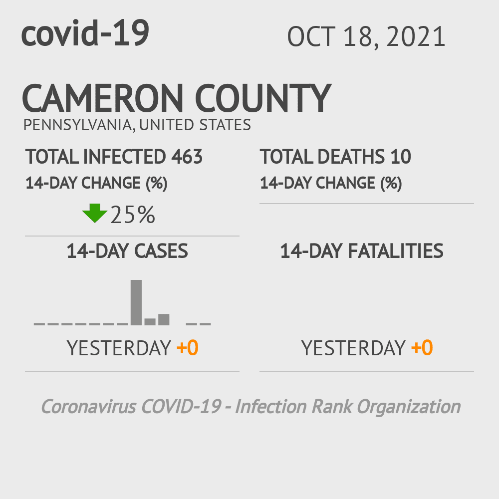 Cameron County Coronavirus Covid-19 Risk of Infection on October 26, 2020