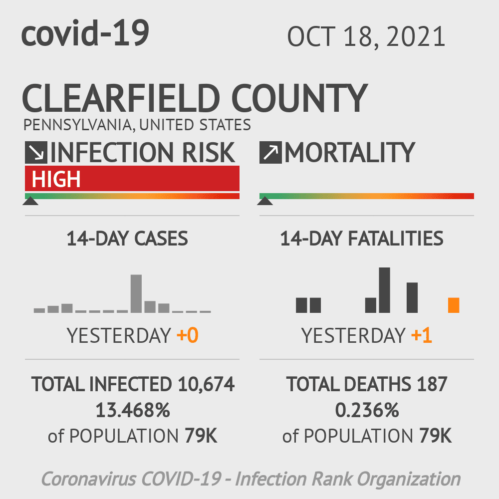 Clearfield County Coronavirus Covid-19 Risk of Infection on November 24, 2020