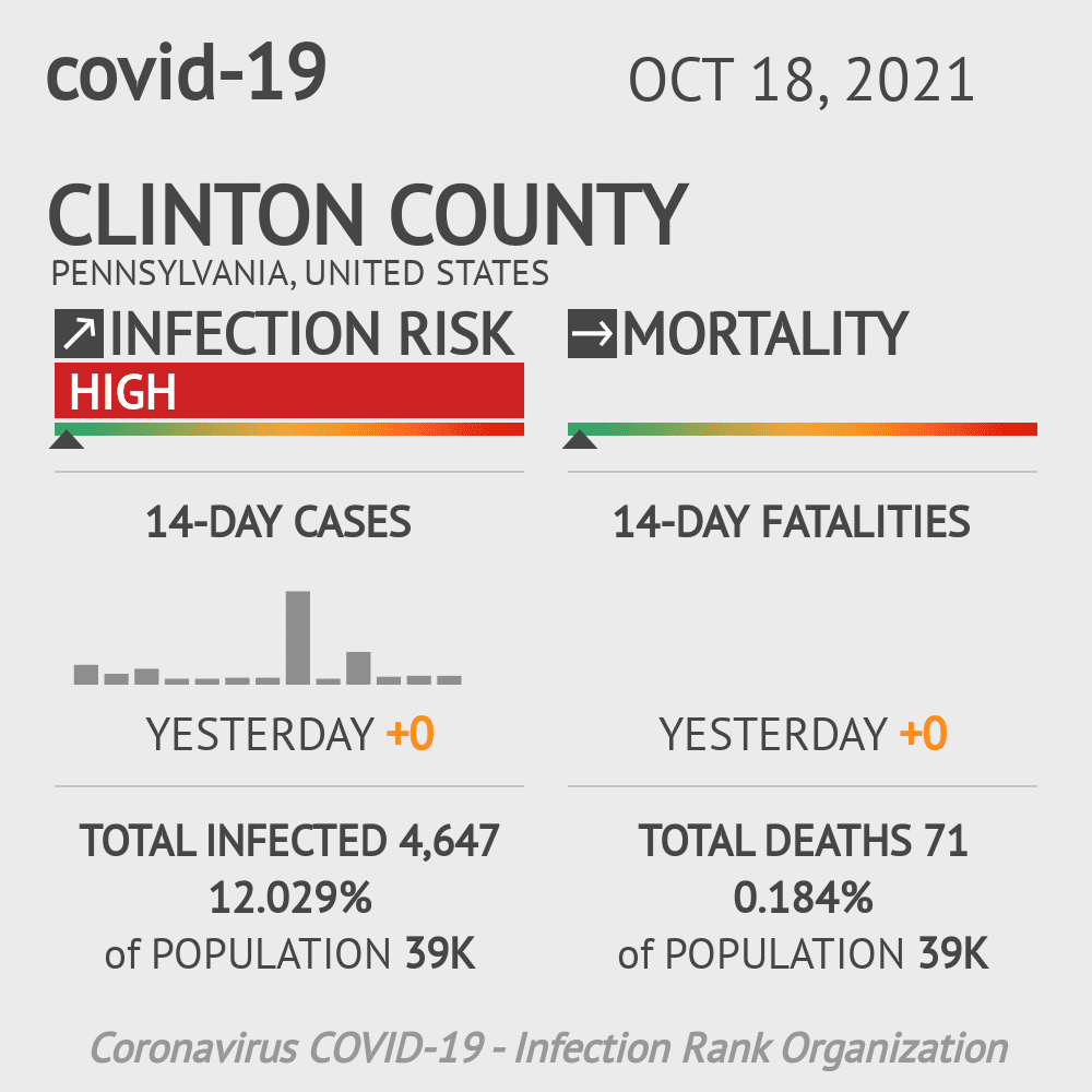Clinton County Coronavirus Covid-19 Risk of Infection on March 07, 2021