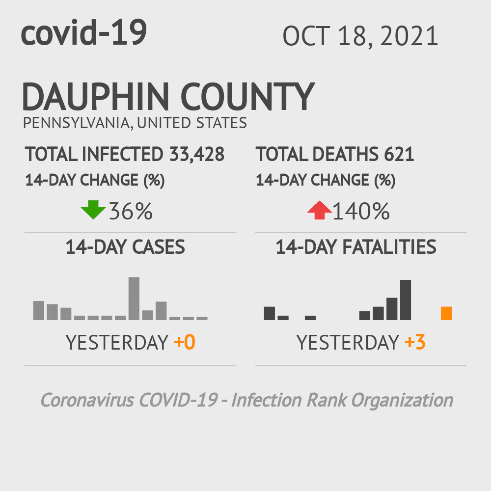 Dauphin County Coronavirus Covid-19 Risk of Infection on October 16, 2020