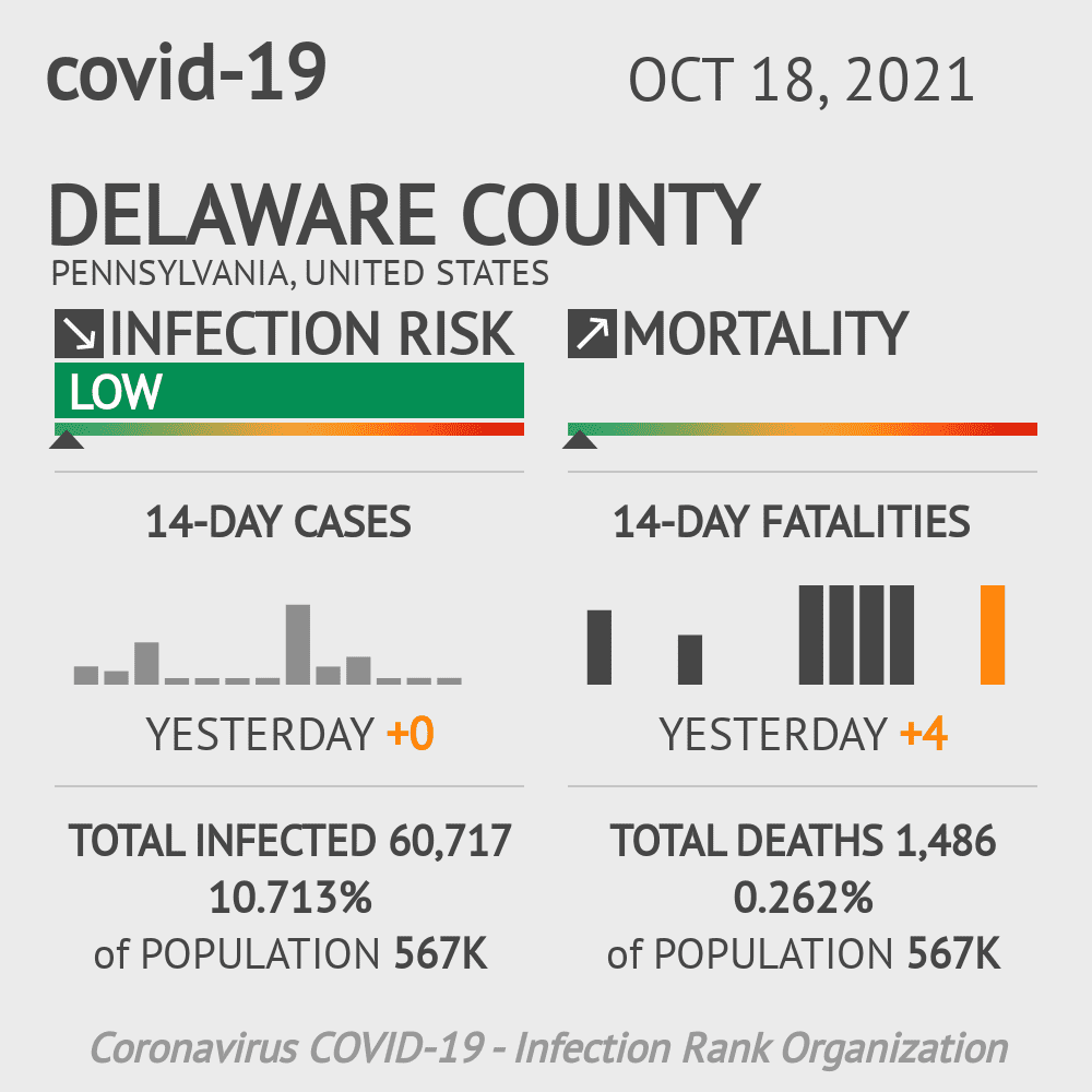 Delaware County Coronavirus Covid-19 Risk of Infection on March 23, 2021